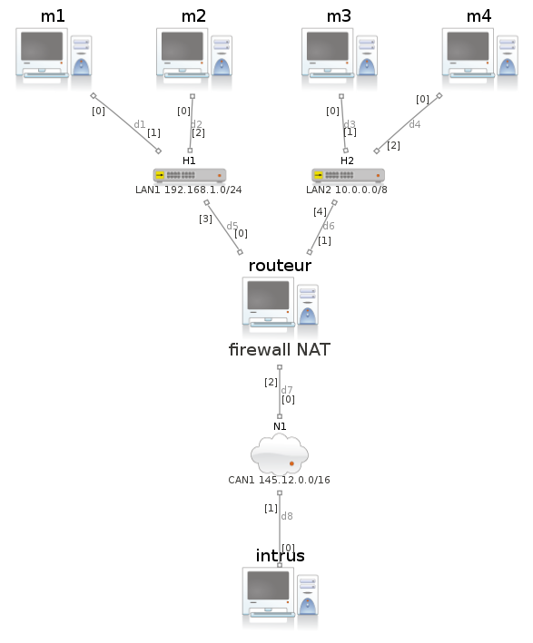 Figure images/plan_avec_machine_routeur_firewall.png