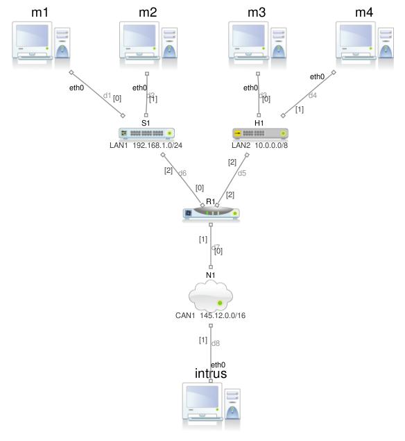 Figure images/plan_avec_routeur.png